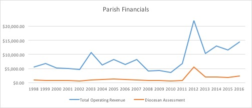 ascension-financials